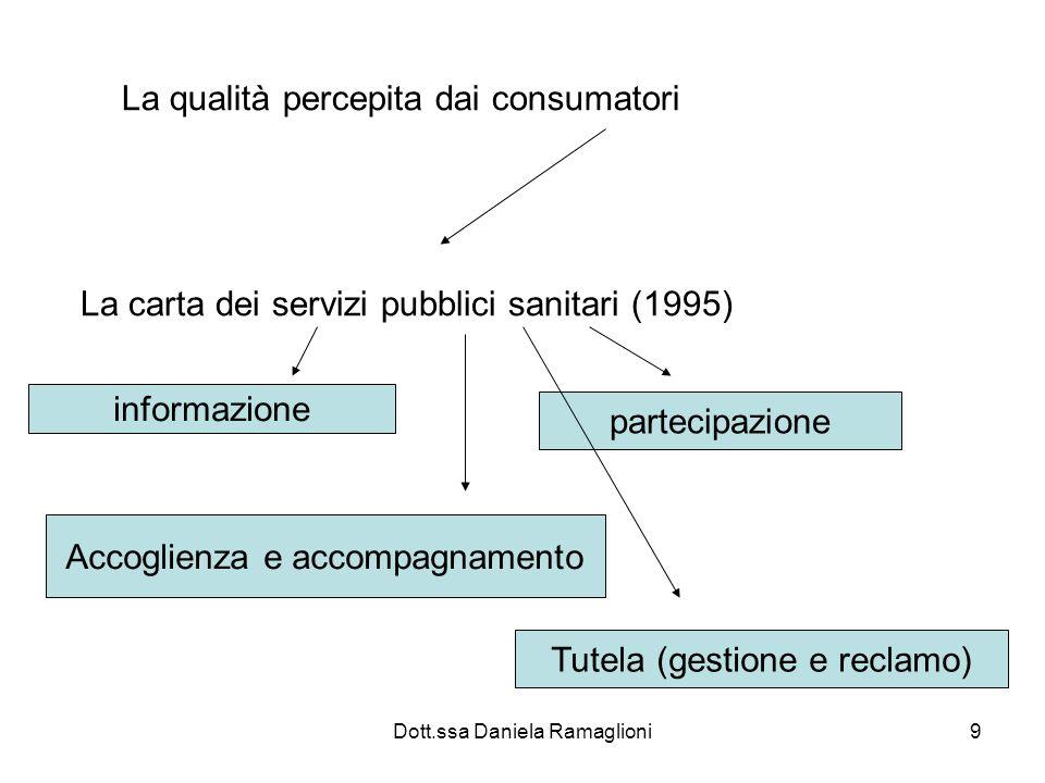 Dott.ssa Daniela Ramaglioni9 La qualità percepita dai consumatori La carta dei servizi pubblici sanitari (1995) informazione partecipazione Accoglienz