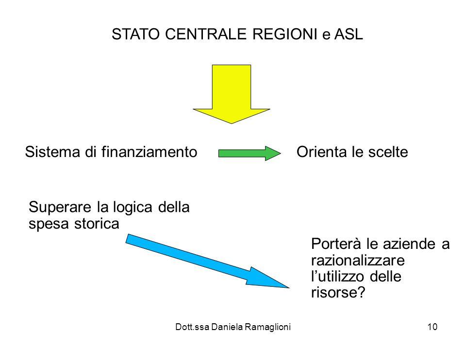 Dott.ssa Daniela Ramaglioni10 STATO CENTRALE REGIONI e ASL Sistema di finanziamento Orienta le scelte Superare la logica della spesa storica Porterà le aziende a razionalizzare lutilizzo delle risorse