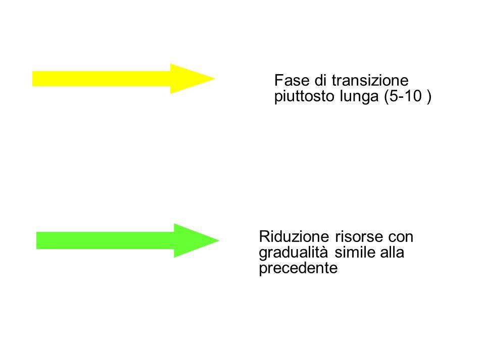Fase di transizione piuttosto lunga (5-10 ) Riduzione risorse con gradualità simile alla precedente