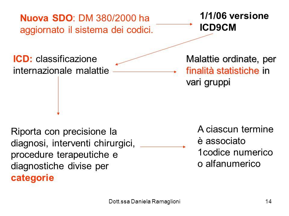 Dott.ssa Daniela Ramaglioni14 Nuova SDO: DM 380/2000 ha aggiornato il sistema dei codici. 1/1/06 versione ICD9CM ICD: classificazione internazionale m