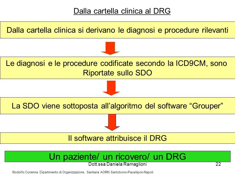 Dott.ssa Daniela Ramaglioni22 Dalla cartella clinica al DRG Dalla cartella clinica si derivano le diagnosi e procedure rilevanti Le diagnosi e le proc