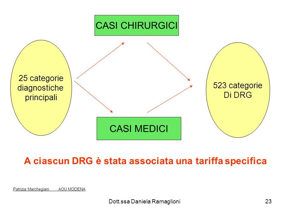 Dott.ssa Daniela Ramaglioni23 CASI CHIRURGICI CASI MEDICI 25 categorie diagnostiche principali 523 categorie Di DRG A ciascun DRG è stata associata un
