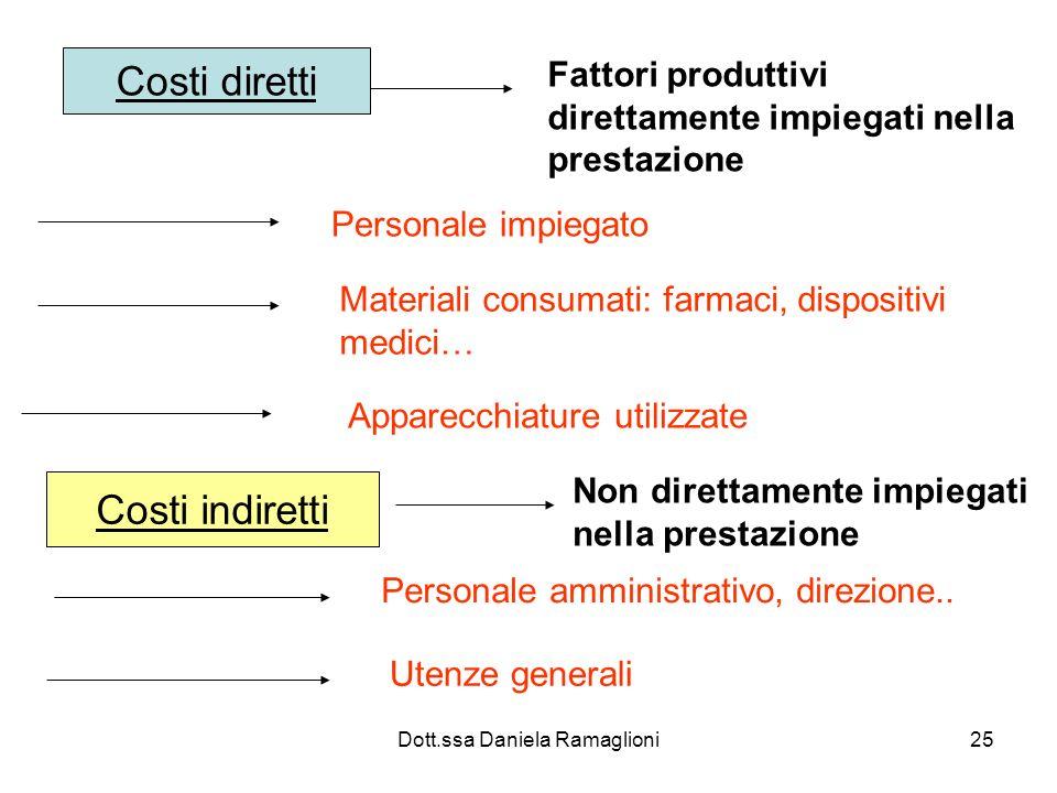 Dott.ssa Daniela Ramaglioni25 Costi diretti Fattori produttivi direttamente impiegati nella prestazione Personale impiegato Materiali consumati: farma