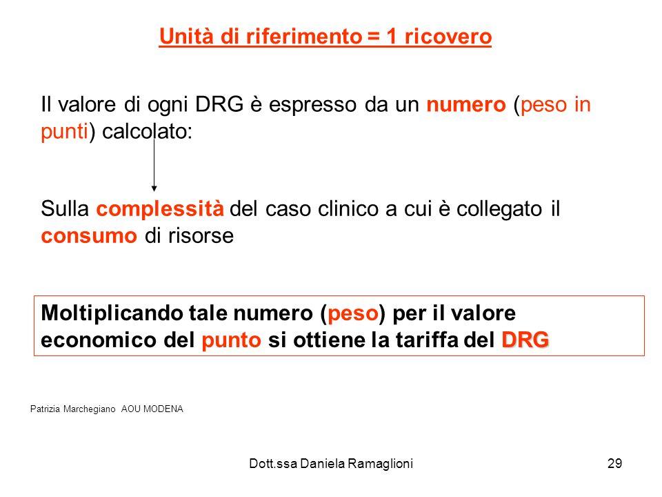 Dott.ssa Daniela Ramaglioni29 Unità di riferimento = 1 ricovero Il valore di ogni DRG è espresso da un numero (peso in punti) calcolato: Sulla comples