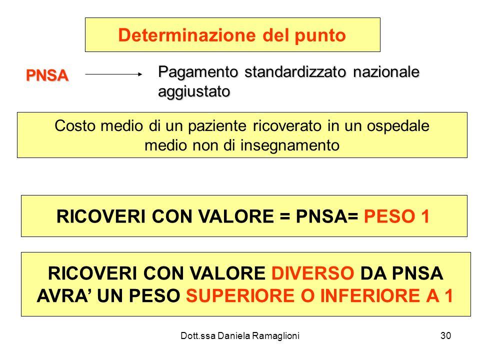 Dott.ssa Daniela Ramaglioni30 Determinazione del punto PNSA Pagamento standardizzato nazionale aggiustato Costo medio di un paziente ricoverato in un