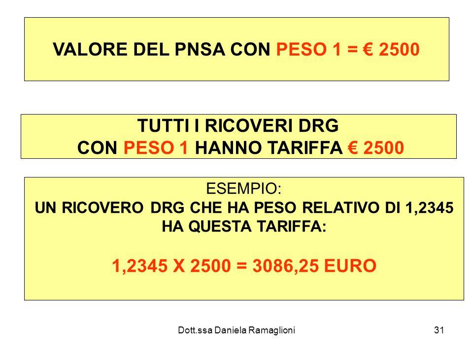 Dott.ssa Daniela Ramaglioni31 VALORE DEL PNSA CON PESO 1 = 2500 TUTTI I RICOVERI DRG CON PESO 1 HANNO TARIFFA 2500 ESEMPIO: UN RICOVERO DRG CHE HA PES