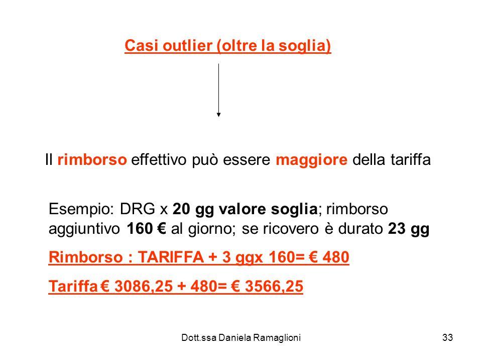 Dott.ssa Daniela Ramaglioni33 Casi outlier (oltre la soglia) Il rimborso effettivo può essere maggiore della tariffa Esempio: DRG x 20 gg valore sogli