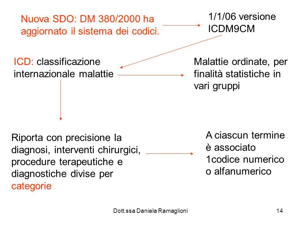 Dott.ssa Daniela Ramaglioni14 Nuova SDO: DM 380/2000 ha aggiornato il sistema dei codici. 1/1/06 versione ICDM9CM ICD: classificazione internazionale