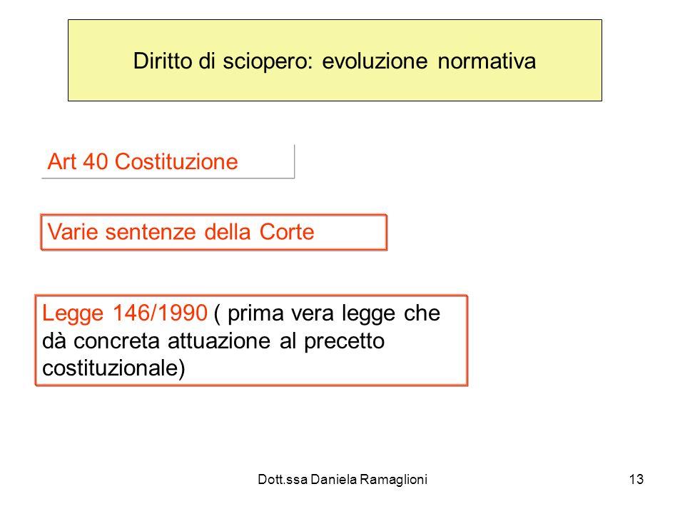 Dott.ssa Daniela Ramaglioni13 Diritto di sciopero: evoluzione normativa Art 40 Costituzione Varie sentenze della Corte Legge 146/1990 ( prima vera leg