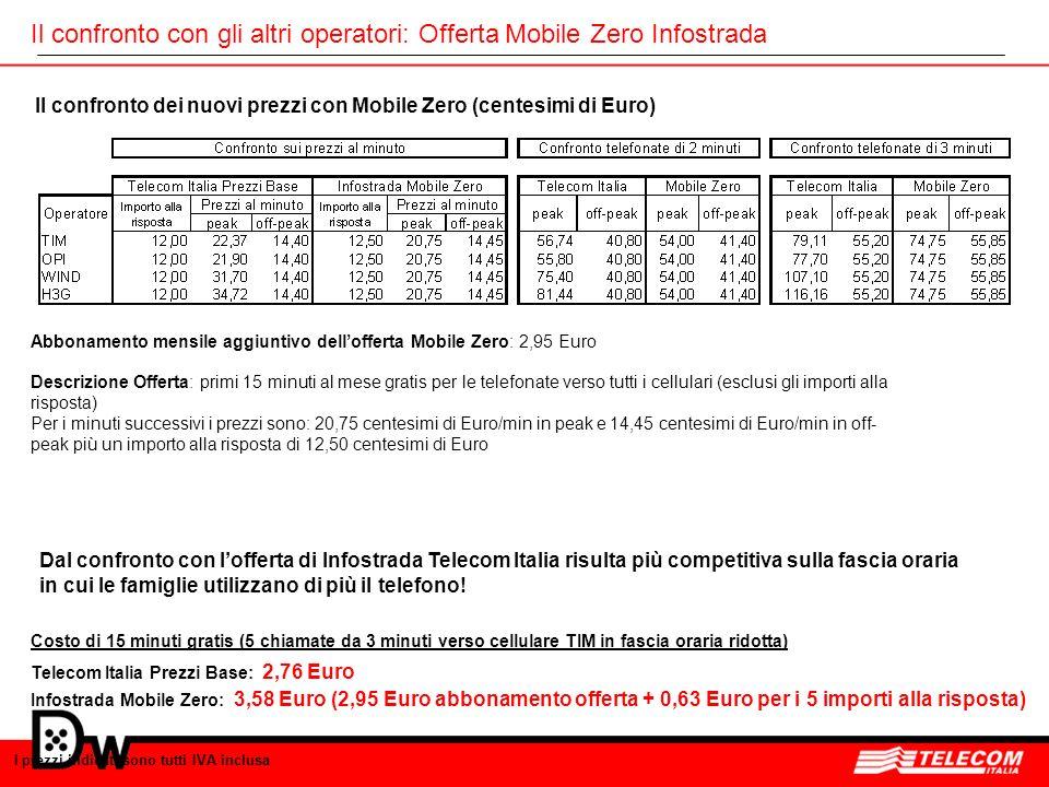 Il confronto con gli altri operatori: Offerta Mobile Zero Infostrada Il confronto dei nuovi prezzi con Mobile Zero (centesimi di Euro) I prezzi indica
