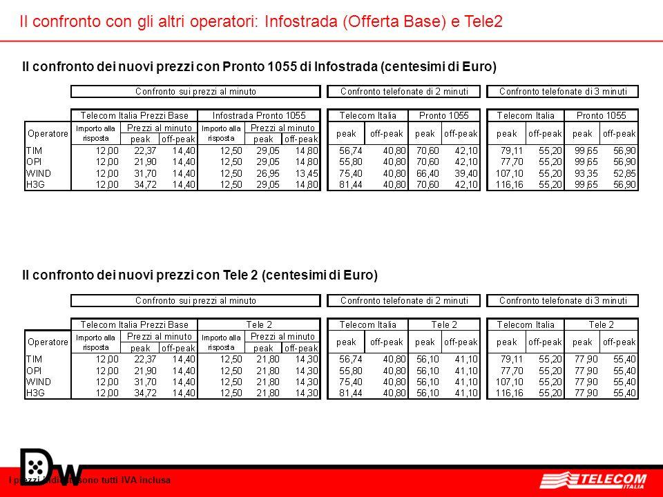Il confronto con gli altri operatori: Infostrada (Offerta Base) e Tele2 I prezzi indicati sono tutti IVA inclusa Il confronto dei nuovi prezzi con Pro