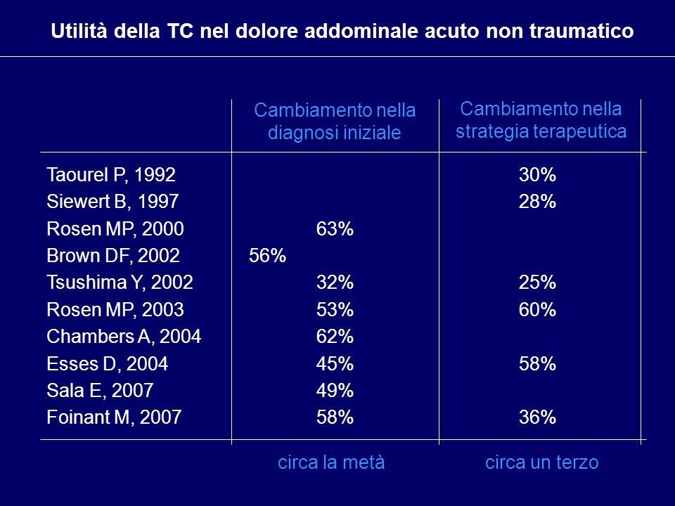 Utilità della TC nel dolore addominale acuto non traumatico Cambiamento nella diagnosi iniziale Cambiamento nella strategia terapeutica Taourel P, 199