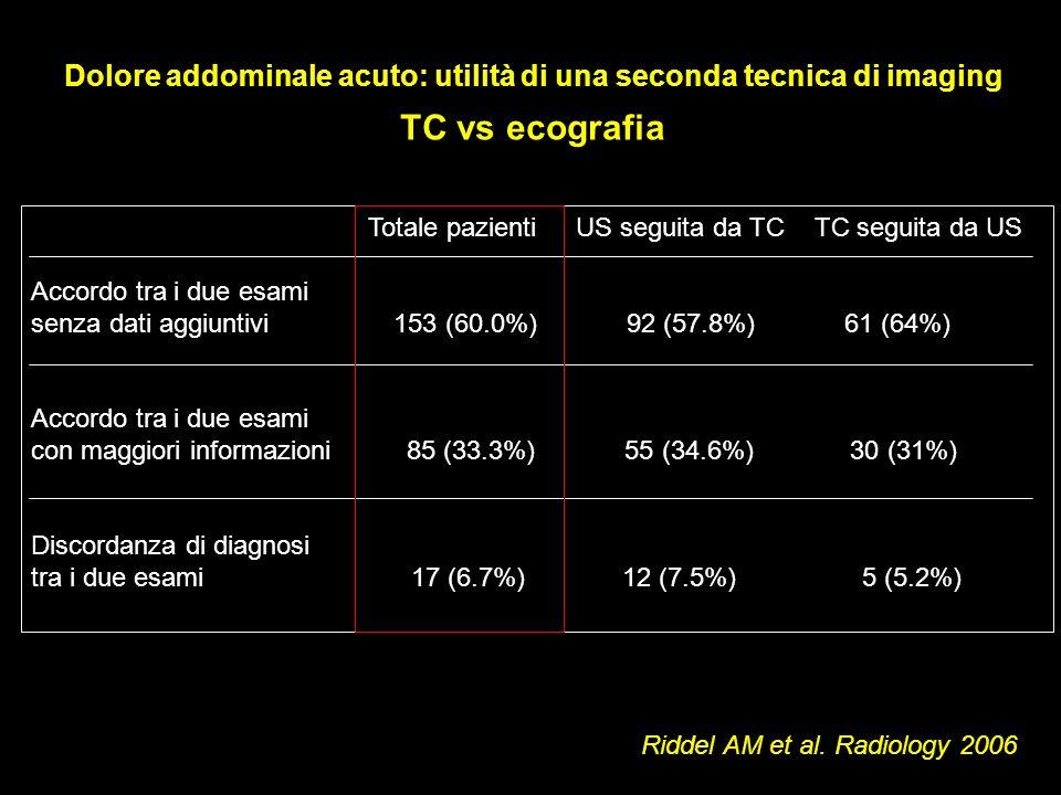 Totale pazienti US seguita da TC TC seguita da US Accordo tra i due esami senza dati aggiuntivi 153 (60.0%) 92 (57.8%) 61 (64%) Accordo tra i due esam