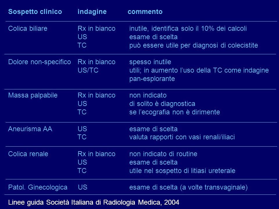 Sospetto clinico indagine commento Colica biliare Rx in bianco inutile, identifica solo il 10% dei calcoli US esame di scelta TC può essere utile per