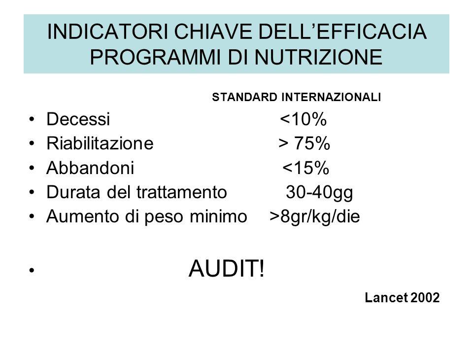 INDICATORI CHIAVE DELLEFFICACIA PROGRAMMI DI NUTRIZIONE STANDARD INTERNAZIONALI Decessi <10% Riabilitazione > 75% Abbandoni <15% Durata del trattament
