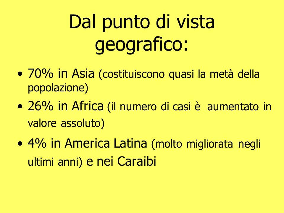 Dal punto di vista geografico: 70% in Asia (costituiscono quasi la metà della popolazione) 26% in Africa (il numero di casi è aumentato in valore asso