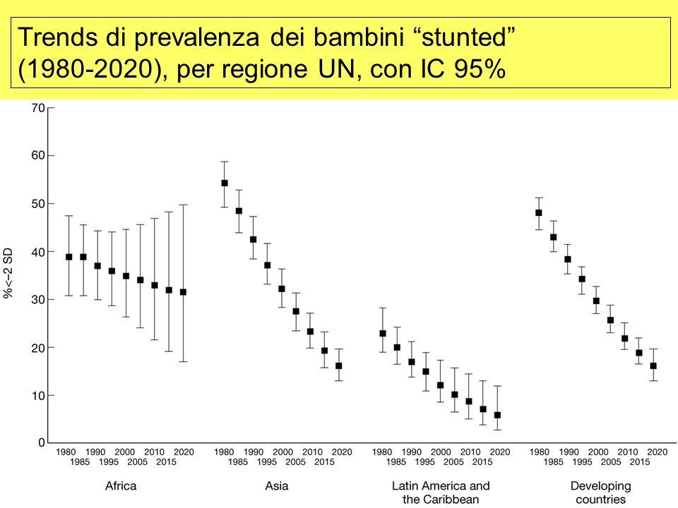 Proiezioni della prevalenza della malnutrizione in Africa nel 2015 rispetto al Millenium Development Goal