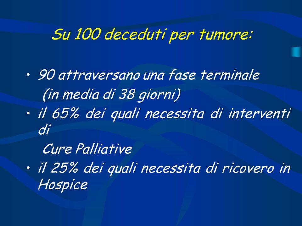 Su 100 deceduti per tumore: 90 attraversano una fase terminale (in media di 38 giorni) il 65% dei quali necessita di interventi di Cure Palliative il