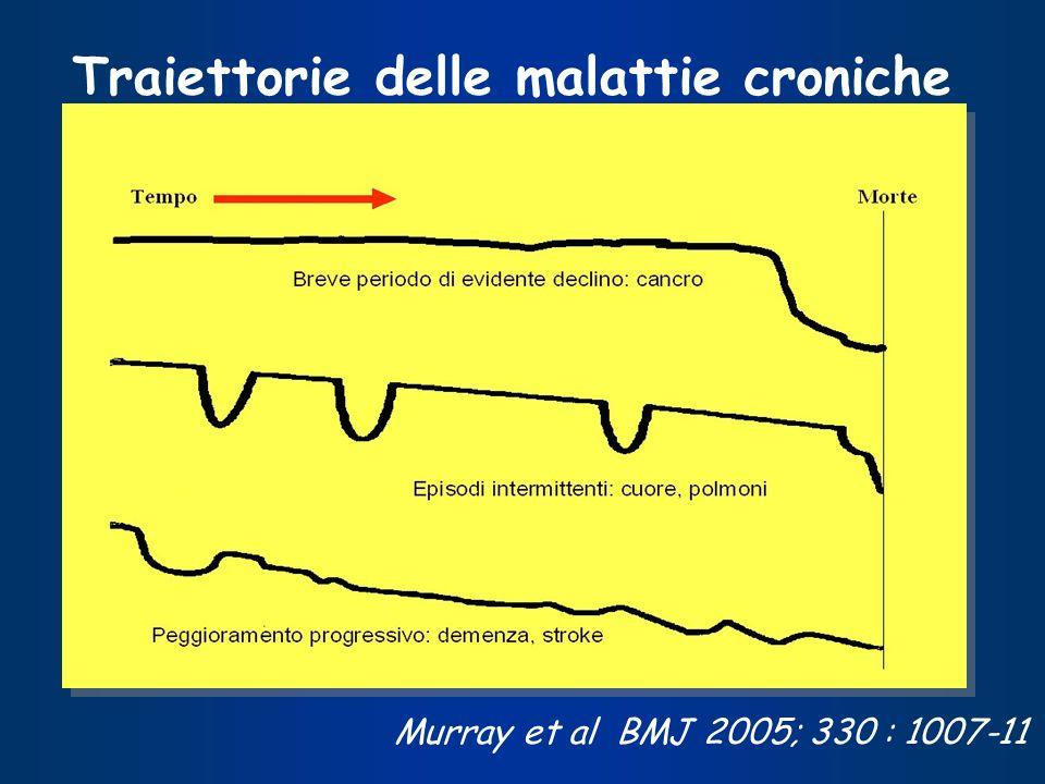 Traiettorie delle malattie croniche Murray et al BMJ 2005; 330 : 1007-11