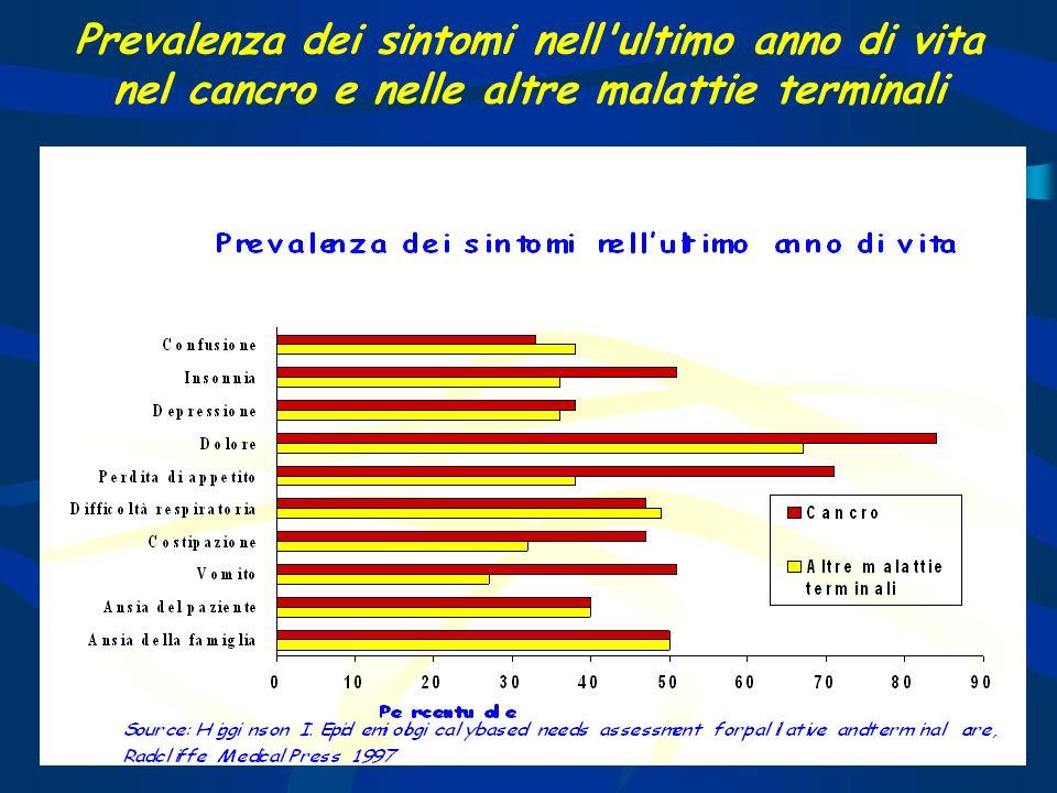 Prevalenza dei sintomi nell'ultimo anno di vita nel cancro e nelle altre malattie terminali