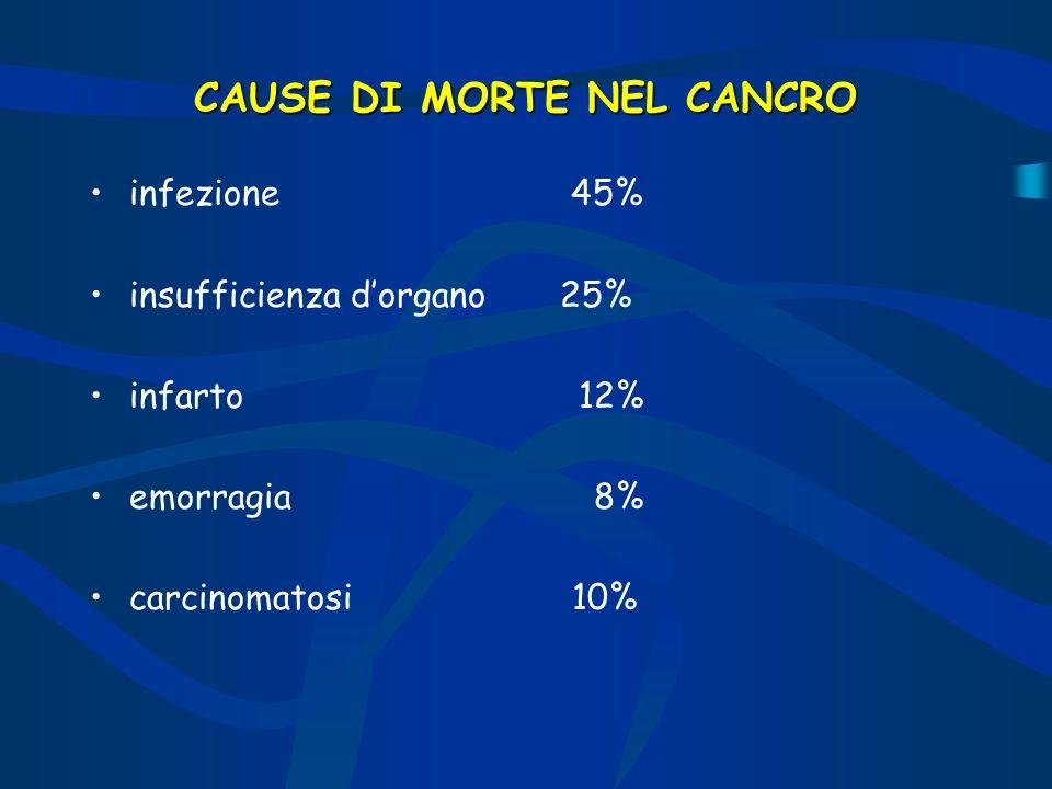 CAUSE DI MORTE NEL CANCRO infezione 45% insufficienza dorgano 25% infarto 12% emorragia 8% carcinomatosi 10%