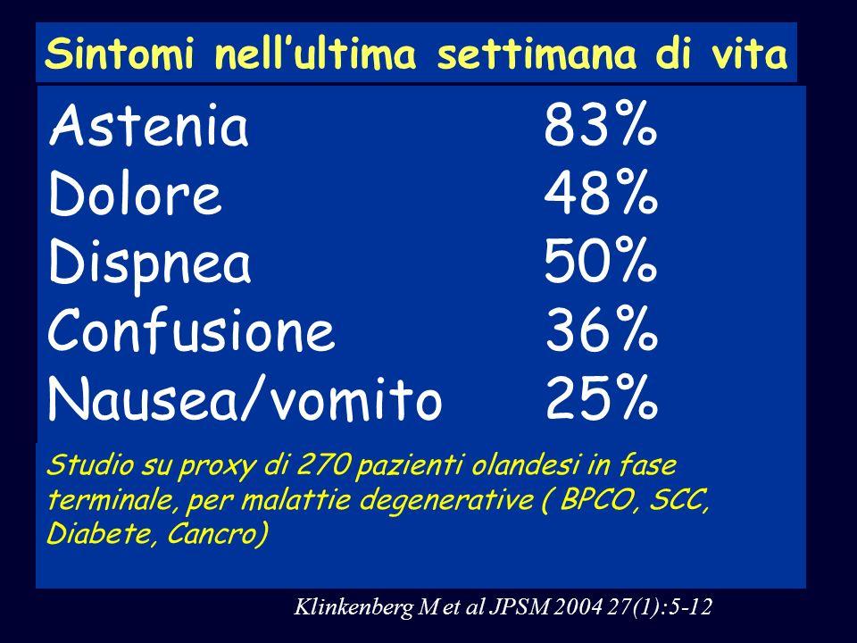 Astenia 83% Dolore 48% Dispnea 50% Confusione 36% Nausea/vomito 25% Klinkenberg M et al JPSM 2004 27(1):5-12 Sintomi nellultima settimana di vita Stud