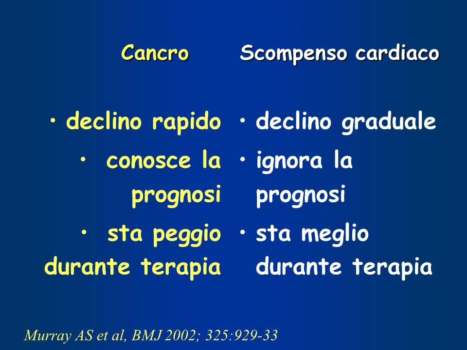 Cancro Scompenso cardiaco Differenze fra Cancro Scompenso cardiaco Murray AS et al, BMJ 2002; 325:929-33 declino rapido conosce la prognosi sta peggio