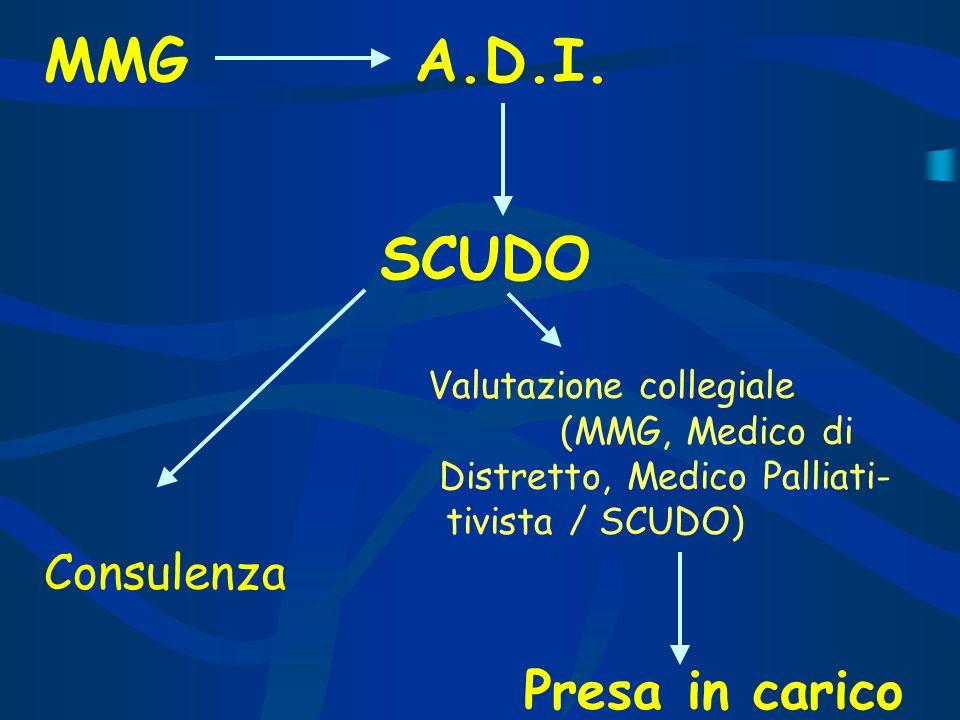 MMG A.D.I. SCUDO Valutazione collegiale (MMG, Medico di Distretto, Medico Palliati- tivista / SCUDO) Consulenza Presa in carico