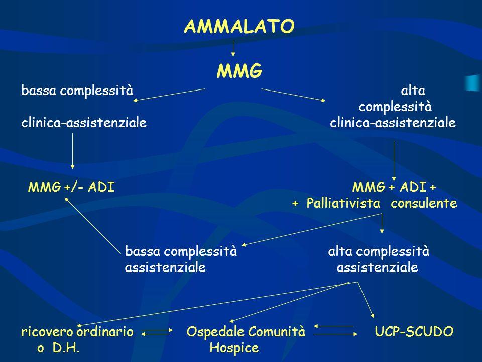 AMMALATO MMG bassa complessità alta complessità clinica-assistenziale MMG +/- ADI MMG + ADI + + Palliativista consulente bassa complessità alta comple