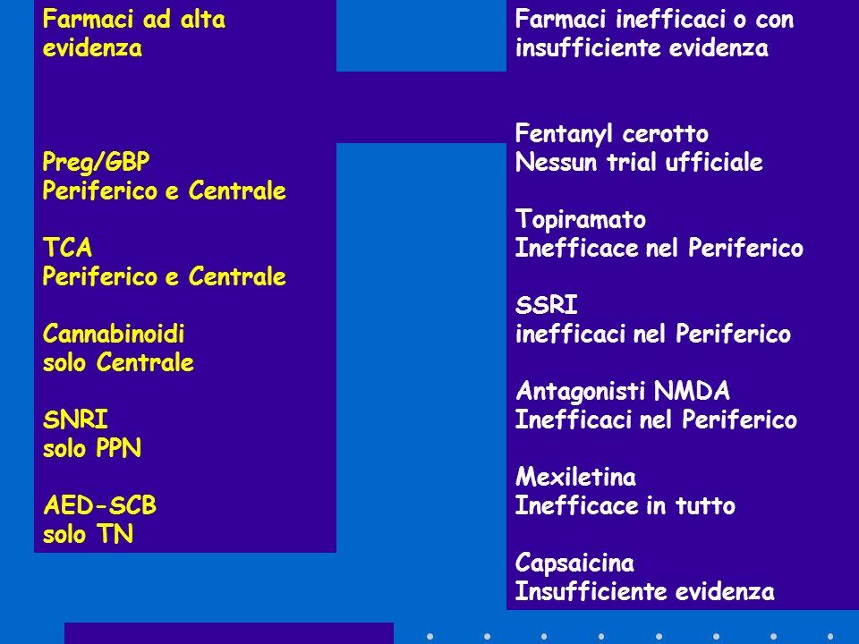 Farmaci ad alta evidenza Preg/GBP Periferico e Centrale TCA Periferico e Centrale Cannabinoidi solo Centrale SNRI solo PPN AED-SCB solo TN Farmaci ine