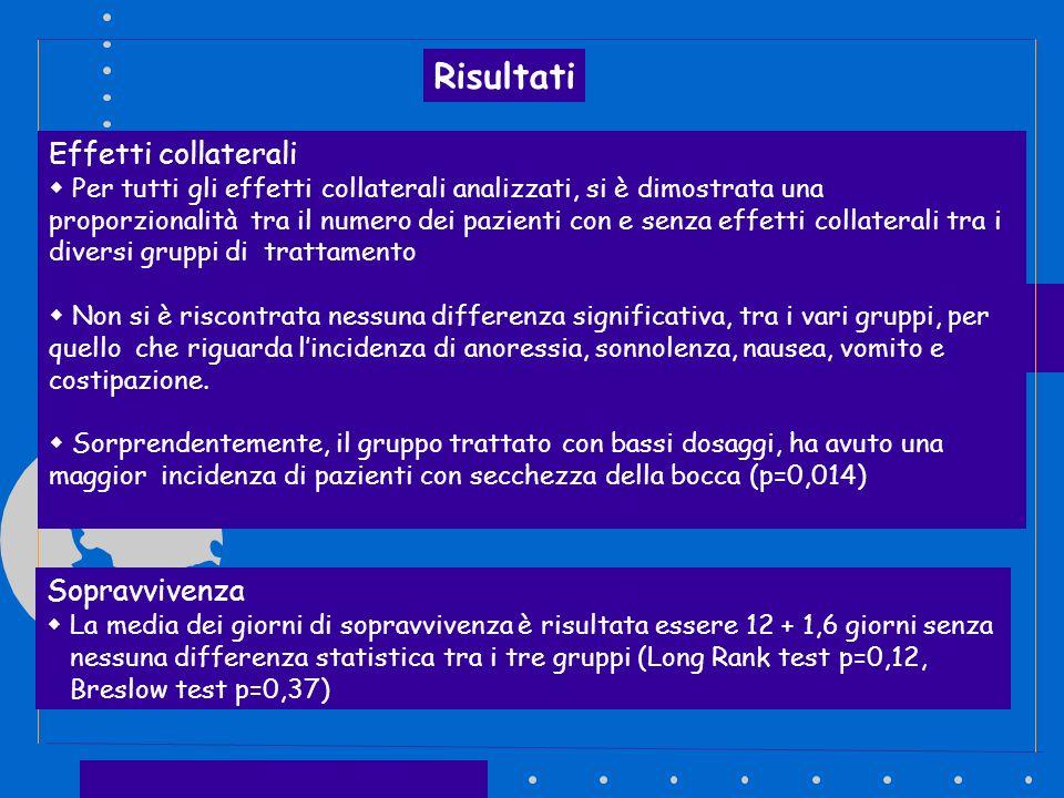 Risultati Effetti collaterali Per tutti gli effetti collaterali analizzati, si è dimostrata una proporzionalità tra il numero dei pazienti con e senza