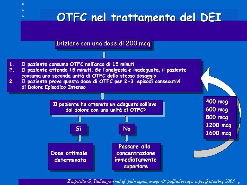 Iniziare con una dose di 200 mcg 1.Il paziente consuma OTFC nellarco di 15 minuti 2.Il paziente attende 15 minuti. Se lanalgesia è inadeguata, il pazi