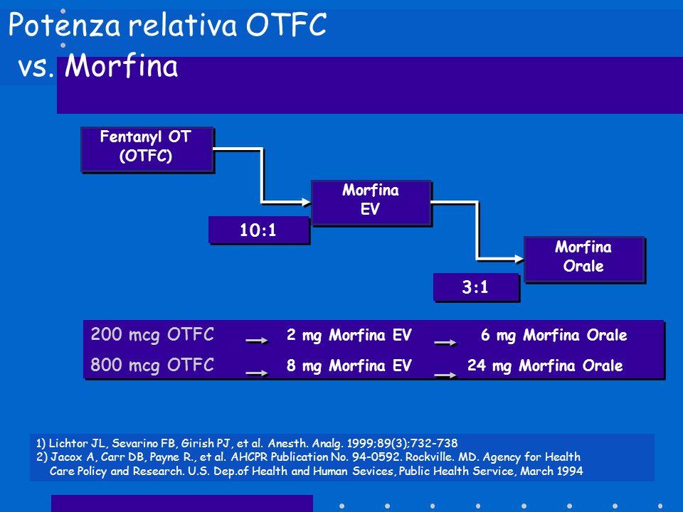 Potenza relativa OTFC vs. Morfina 200 mcg OTFC 2 mg Morfina EV 6 mg Morfina Orale 800 mcg OTFC 8 mg Morfina EV 24 mg Morfina Orale 200 mcg OTFC 2 mg M