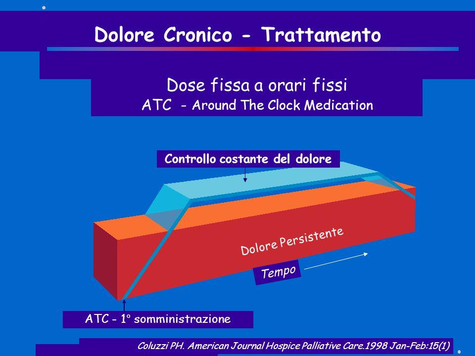 Coluzzi PH. American Journal Hospice Palliative Care.1998 Jan-Feb:15(1) Dolore Persistente Tempo Controllo costante del dolore Dolore Cronico - Tratta