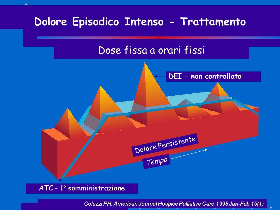 Coluzzi PH. American Journal Hospice Palliative Care.1998 Jan-Feb:15(1) DEI – non controllato Dolore Persistente Tempo Dolore Episodico Intenso - Trat