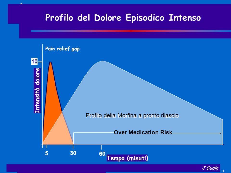 Profilo del Dolore Episodico Intenso J Gudin Pain relief gap Tempo (minuti) 5 30 60 Intensità dolore Profilo DEI Profilo della Morfina a pronto rilasc