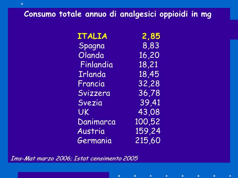 Consumo totale annuo di analgesici oppioidi in mg ITALIA 2,85 Spagna 8,83 Olanda 16,20 Finlandia 18,21 Irlanda 18,45 Francia 32,28 Svizzera 36,78 Svez
