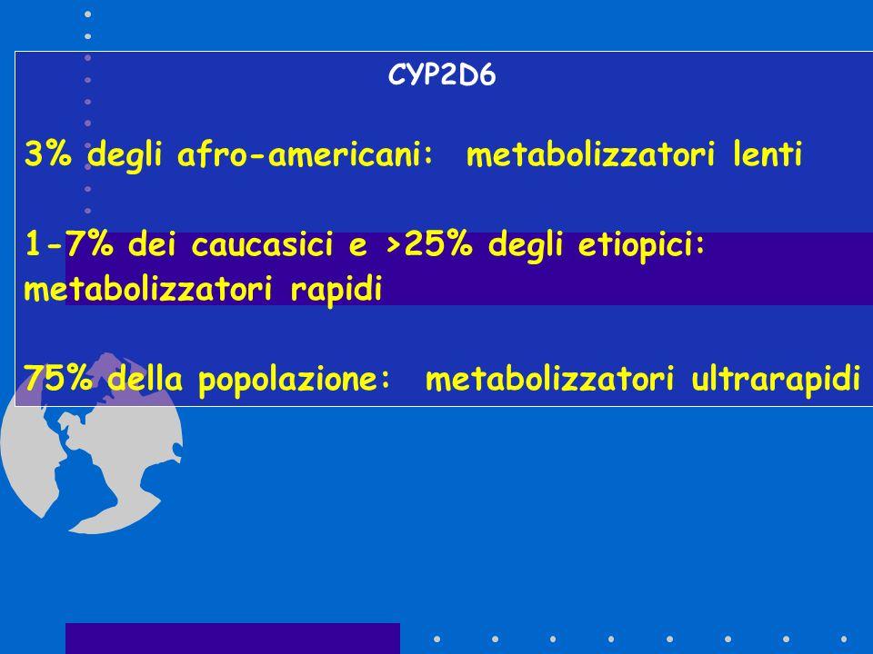CYP2D6 3% degli afro-americani: metabolizzatori lenti 1-7% dei caucasici e >25% degli etiopici: metabolizzatori rapidi 75% della popolazione: metaboli