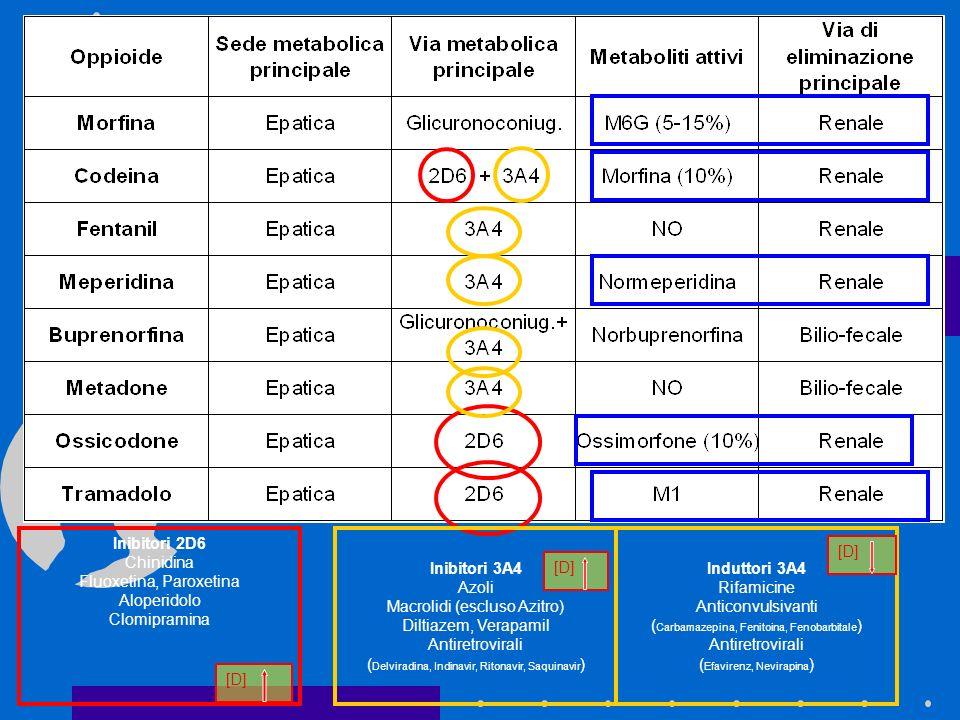 Inibitori 2D6 Chinidina Fluoxetina, Paroxetina Aloperidolo Clomipramina [D] Inibitori 3A4 Azoli Macrolidi (escluso Azitro) Diltiazem, Verapamil Antire