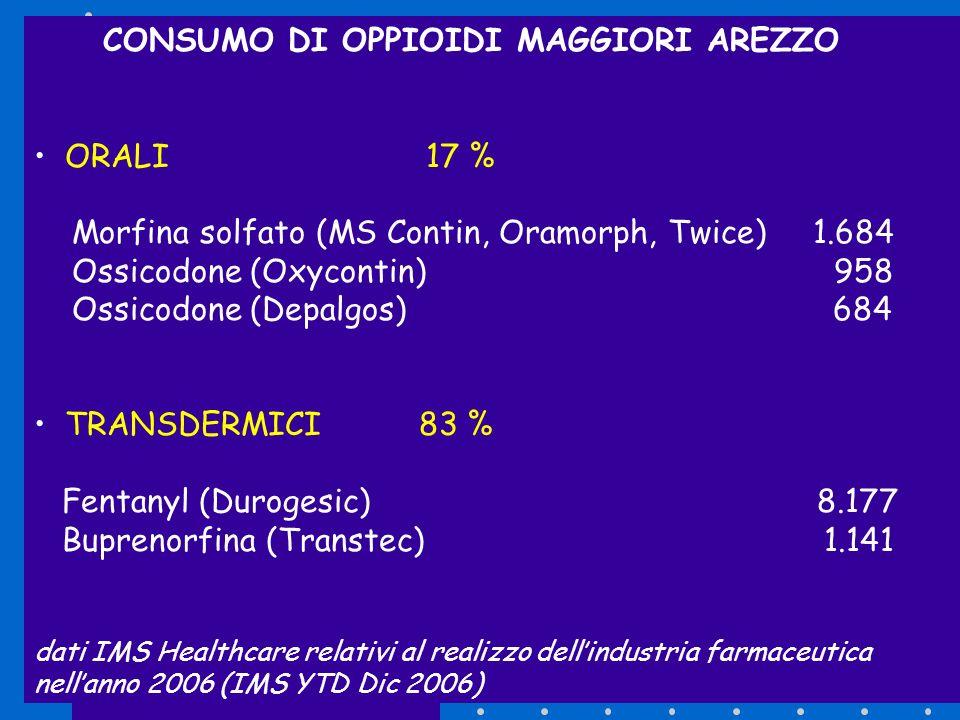 CONSUMO DI OPPIOIDI MAGGIORI AREZZO ORALI 17 % Morfina solfato (MS Contin, Oramorph, Twice) 1.684 Ossicodone (Oxycontin) 958 Ossicodone (Depalgos) 684