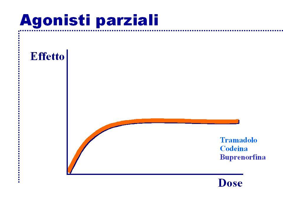 Buprenorfina agonista parziale analgesico circa venti volte più potente della morfina disponibile per via transdermica (si può tagliare per aggiustare la dose), sublinguale, parenterale non necessita di aggiustamento posologico in caso di insuff.