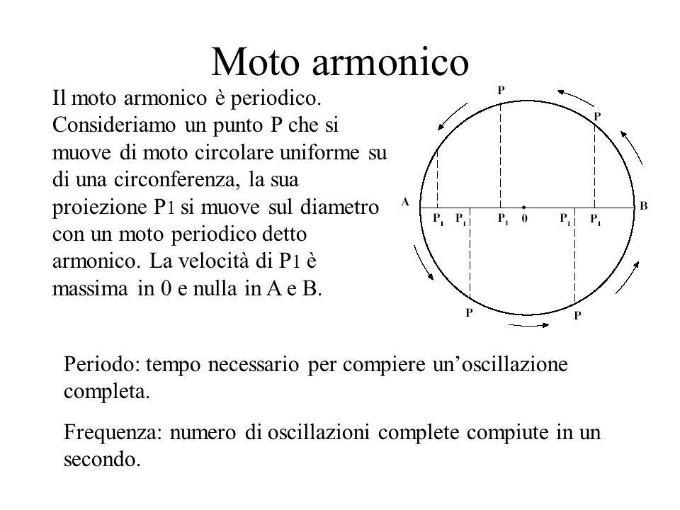 Moto armonico Il moto armonico è periodico. Consideriamo un punto P che si muove di moto circolare uniforme su di una circonferenza, la sua proiezione