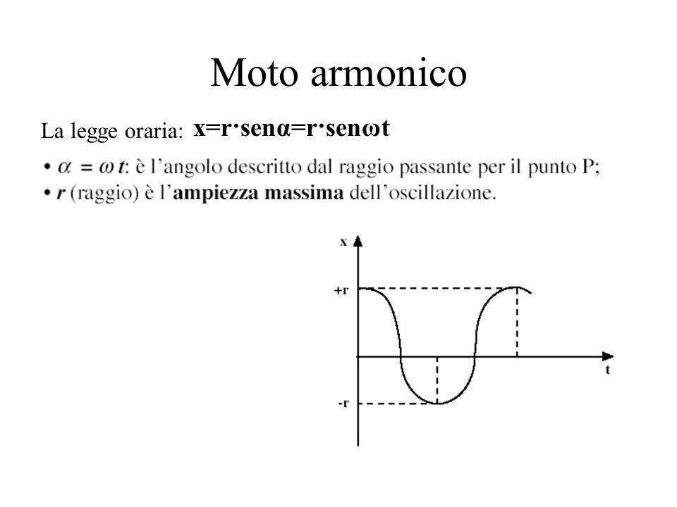 Moto armonico La legge oraria: x=r·senα=r·senωt