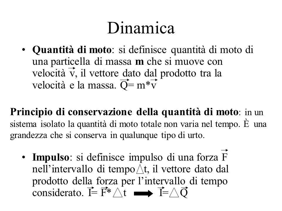 Dinamica Quantità di moto: si definisce quantità di moto di una particella di massa m che si muove con velocità v, il vettore dato dal prodotto tra la