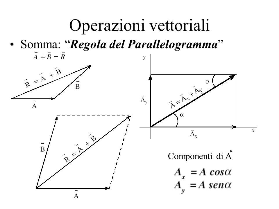 Operazioni vettoriali Differenza: Il vettore –B ha lo stesso modulo e la stessa direzione di B, ma verso opposto.