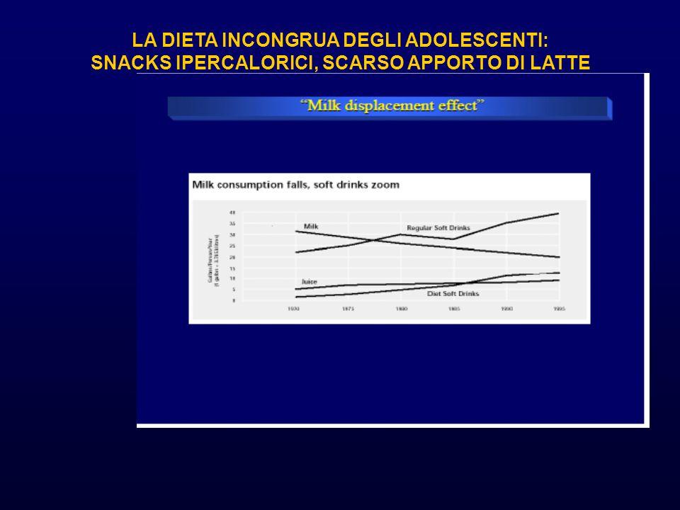 LA DIETA INCONGRUA DEGLI ADOLESCENTI: SNACKS IPERCALORICI, SCARSO APPORTO DI LATTE