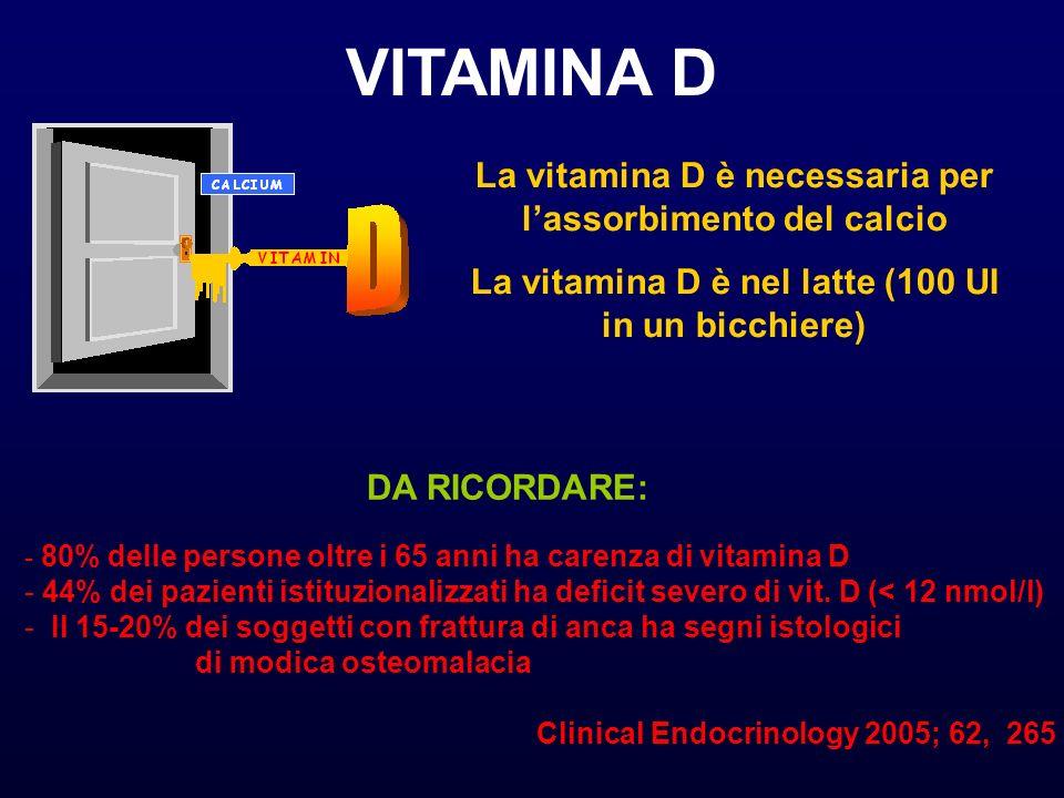 VITAMINA D La vitamina D è necessaria per lassorbimento del calcio La vitamina D è nel latte (100 UI in un bicchiere) DA RICORDARE: - 80% delle persone oltre i 65 anni ha carenza di vitamina D - 44% dei pazienti istituzionalizzati ha deficit severo di vit.