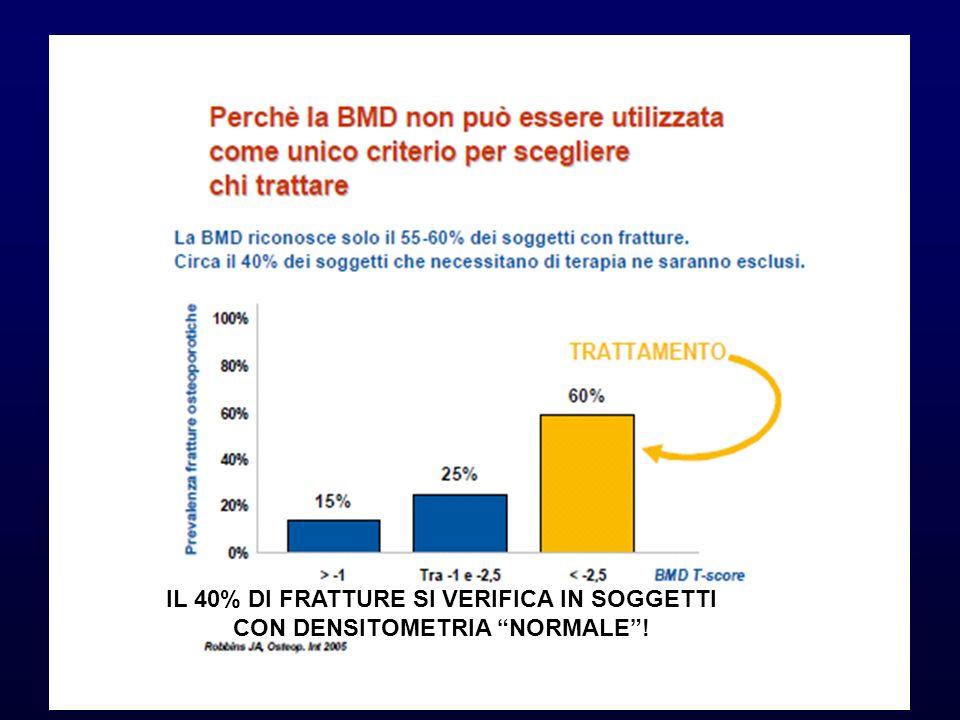 IL 40% DI FRATTURE SI VERIFICA IN SOGGETTI CON DENSITOMETRIA NORMALE!