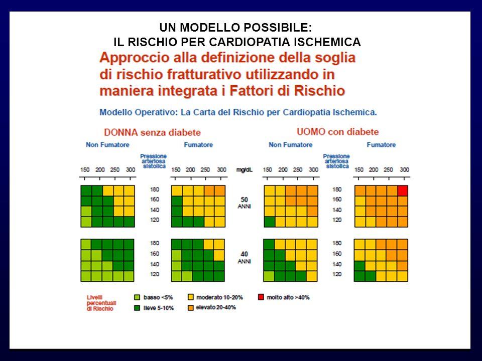 UN MODELLO POSSIBILE: IL RISCHIO PER CARDIOPATIA ISCHEMICA