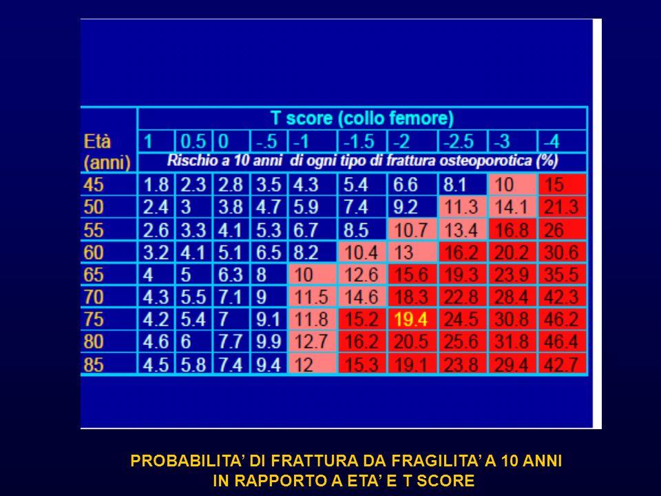 PROBABILITA DI FRATTURA DA FRAGILITA A 10 ANNI IN RAPPORTO A ETA E T SCORE